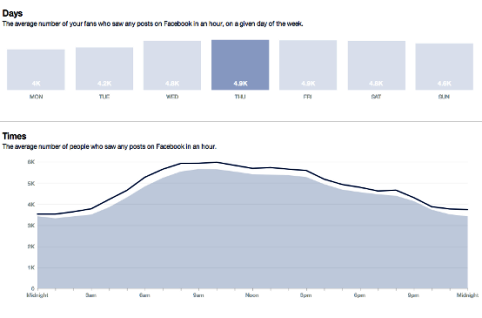 jl-facebook-insights-posts-when-your-fans-are-online-by-day