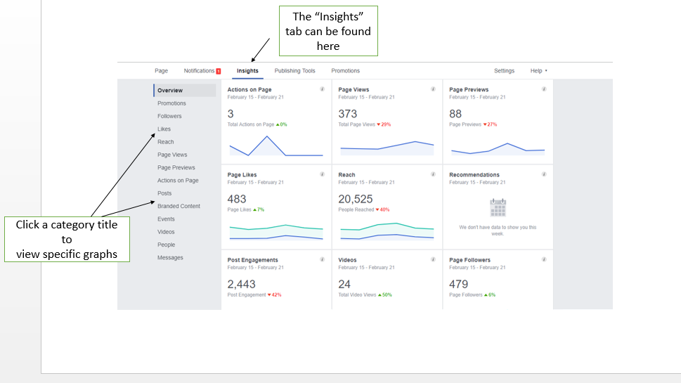 Best Time to post on Facebook insights tab